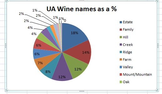 USA wine names as a %